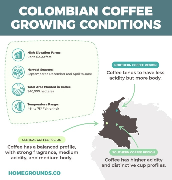 colombian-growing-conditions-for-coffee